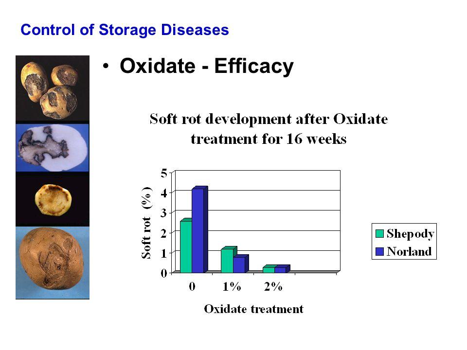 Control of Storage Diseases Oxidate - Efficacy
