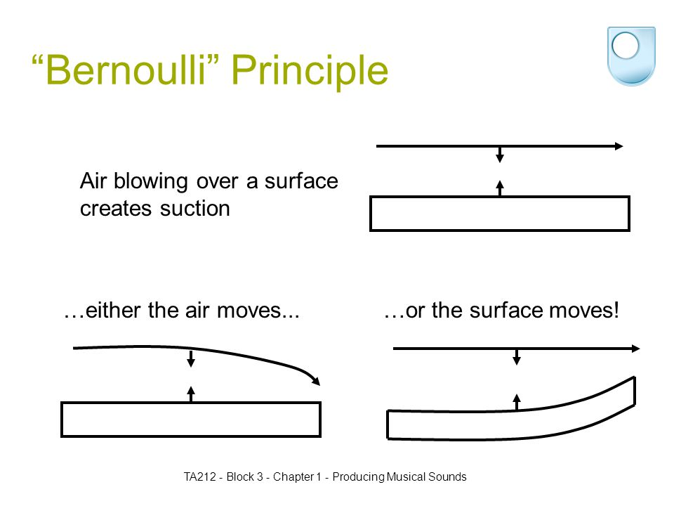 TA212 - Block 3 - Chapter 1 - Producing Musical Sounds Bernoulli Principle Air blowing over a surface creates suction …either the air moves...…or the surface moves!