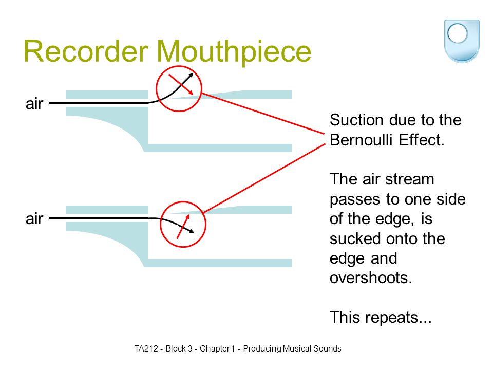 TA212 - Block 3 - Chapter 1 - Producing Musical Sounds Recorder Mouthpiece air Suction due to the Bernoulli Effect.