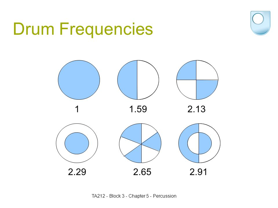 TA212 - Block 3 - Chapter 5 - Percussion Drum Frequencies 1.5912.13 2.292.652.91