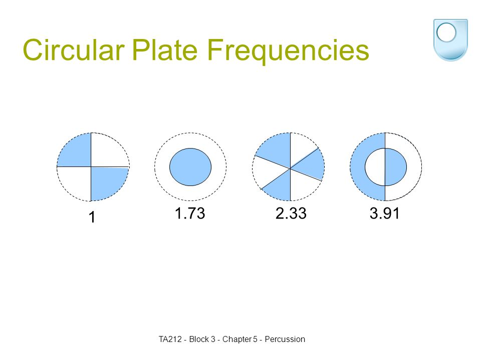 TA212 - Block 3 - Chapter 5 - Percussion Circular Plate Frequencies 1 3.912.331.73