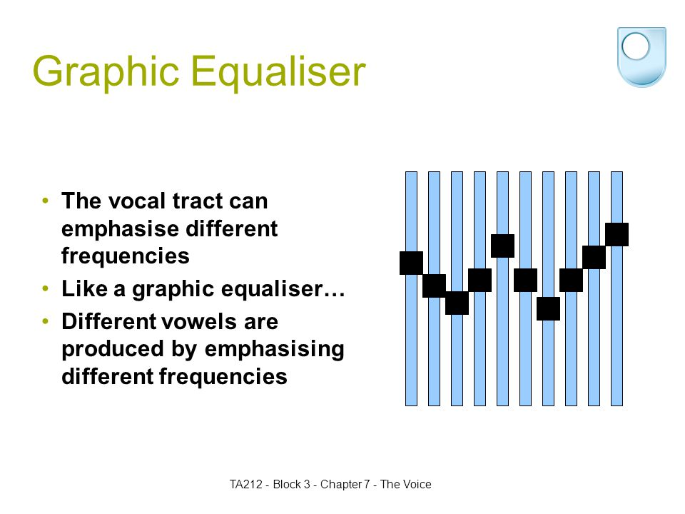 TA212 - Block 3 - Chapter 7 - The Voice Graphic Equaliser The vocal tract can emphasise different frequencies Like a graphic equaliser… Different vowels are produced by emphasising different frequencies