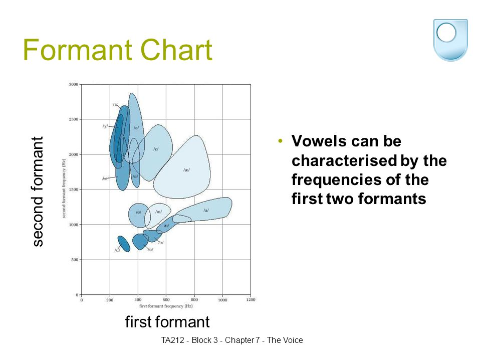 TA212 - Block 3 - Chapter 7 - The Voice Formant Chart first formant second formant Vowels can be characterised by the frequencies of the first two formants
