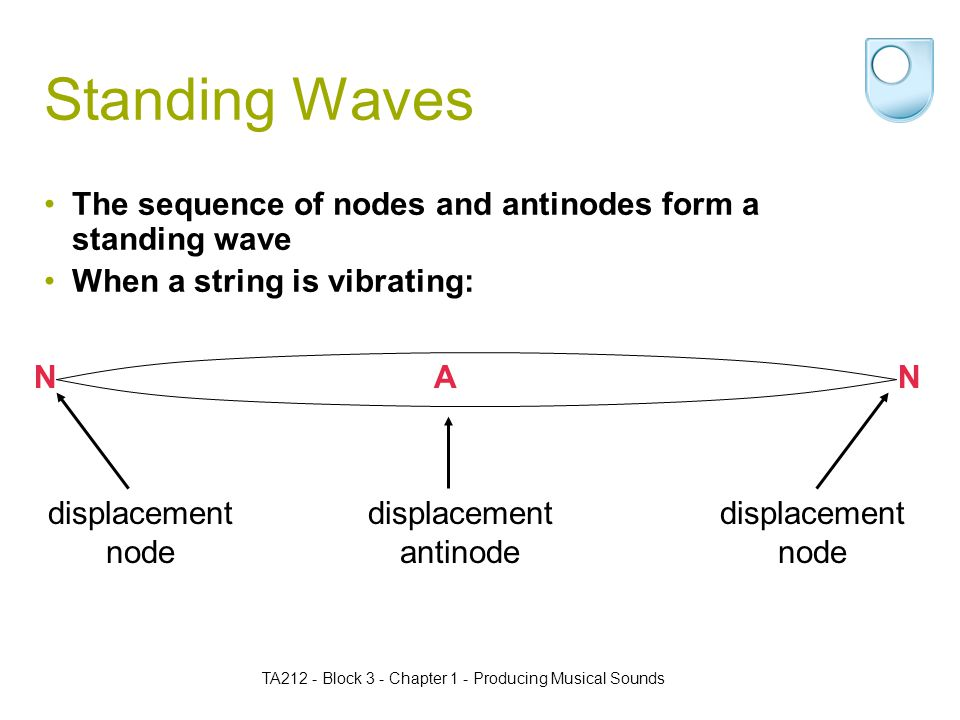 TA212 - Block 3 - Chapter 1 - Producing Musical Sounds Standing Waves The sequence of nodes and antinodes form a standing wave When a string is vibrating: displacement node displacement antinode ANN