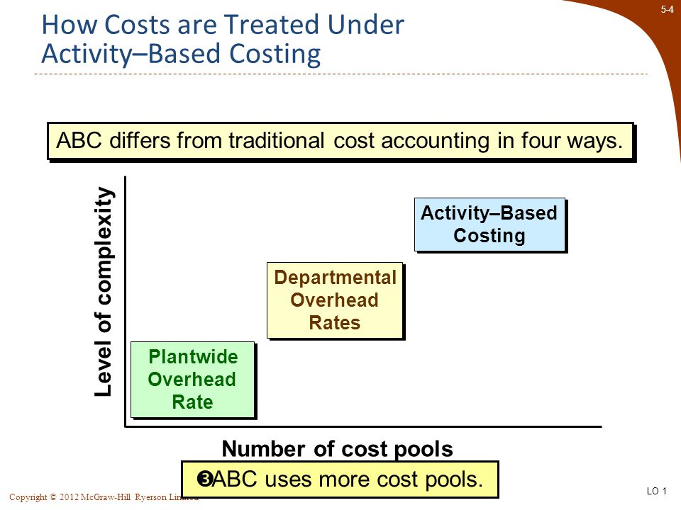 5-45 Copyright © 2012 McGraw-Hill Ryerson Limited Differences Between ABC and Traditional Product Costs  Traditional costing disregards selling and administrative expenses because they are assumed to be period expenses.