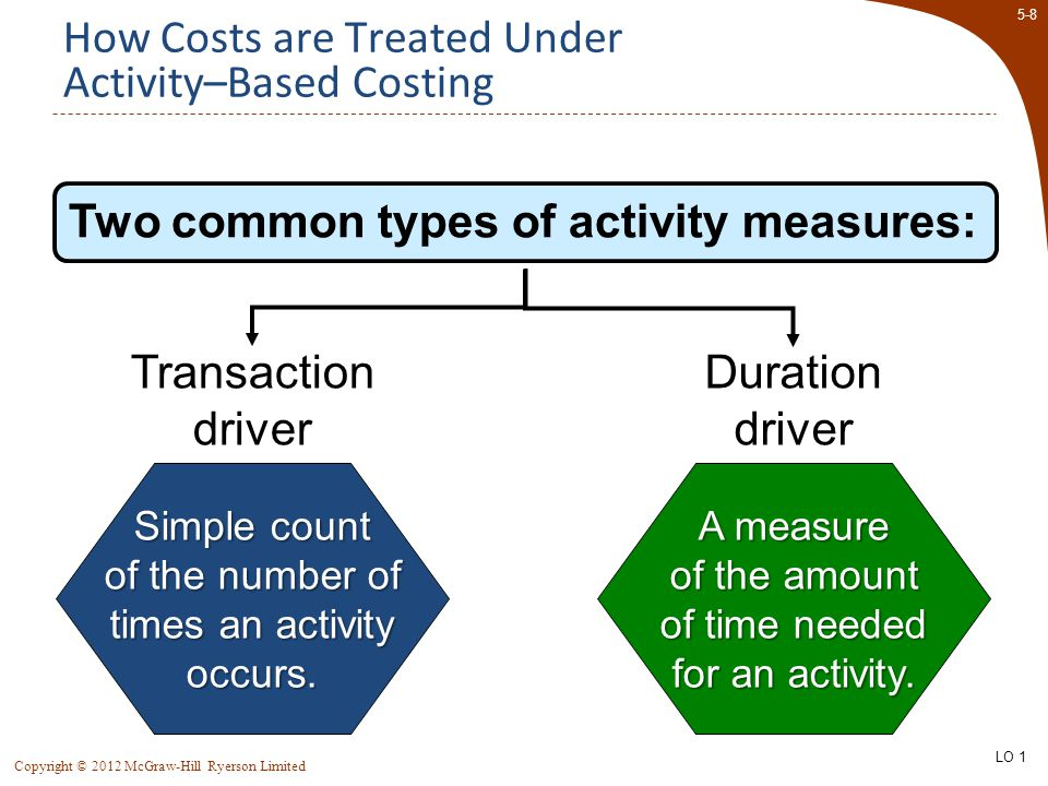 5-49 Copyright © 2012 McGraw-Hill Ryerson Limited Appendix 5A: ABC Action Analysis Conventional ABC analysis does not identify potentially relevant costs.