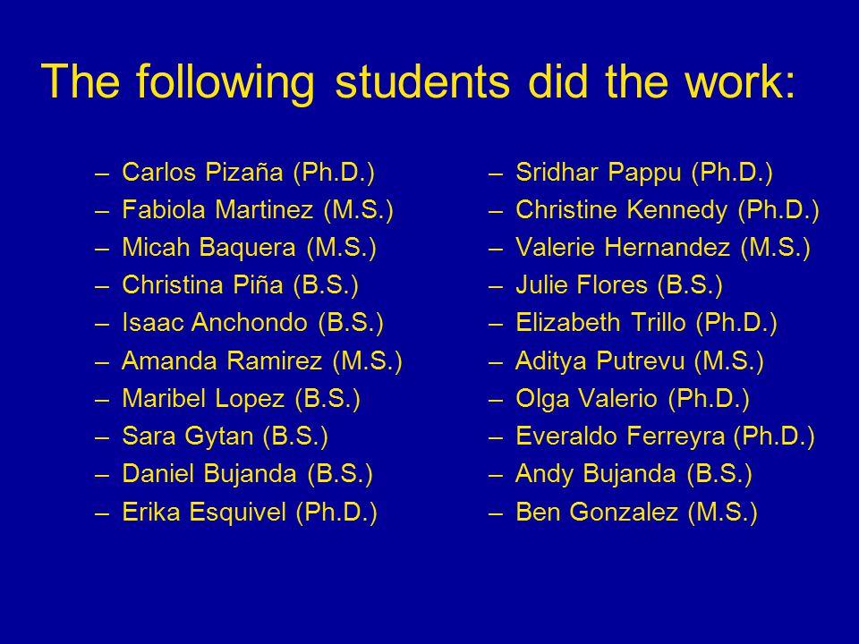 The following students did the work: –Carlos Pizaña (Ph.D.) –Fabiola Martinez (M.S.) –Micah Baquera (M.S.) –Christina Piña (B.S.) –Isaac Anchondo (B.S.) –Amanda Ramirez (M.S.) –Maribel Lopez (B.S.) –Sara Gytan (B.S.) –Daniel Bujanda (B.S.) –Erika Esquivel (Ph.D.) –Sridhar Pappu (Ph.D.) –Christine Kennedy (Ph.D.) –Valerie Hernandez (M.S.) –Julie Flores (B.S.) –Elizabeth Trillo (Ph.D.) –Aditya Putrevu (M.S.) –Olga Valerio (Ph.D.) –Everaldo Ferreyra (Ph.D.) –Andy Bujanda (B.S.) –Ben Gonzalez (M.S.)