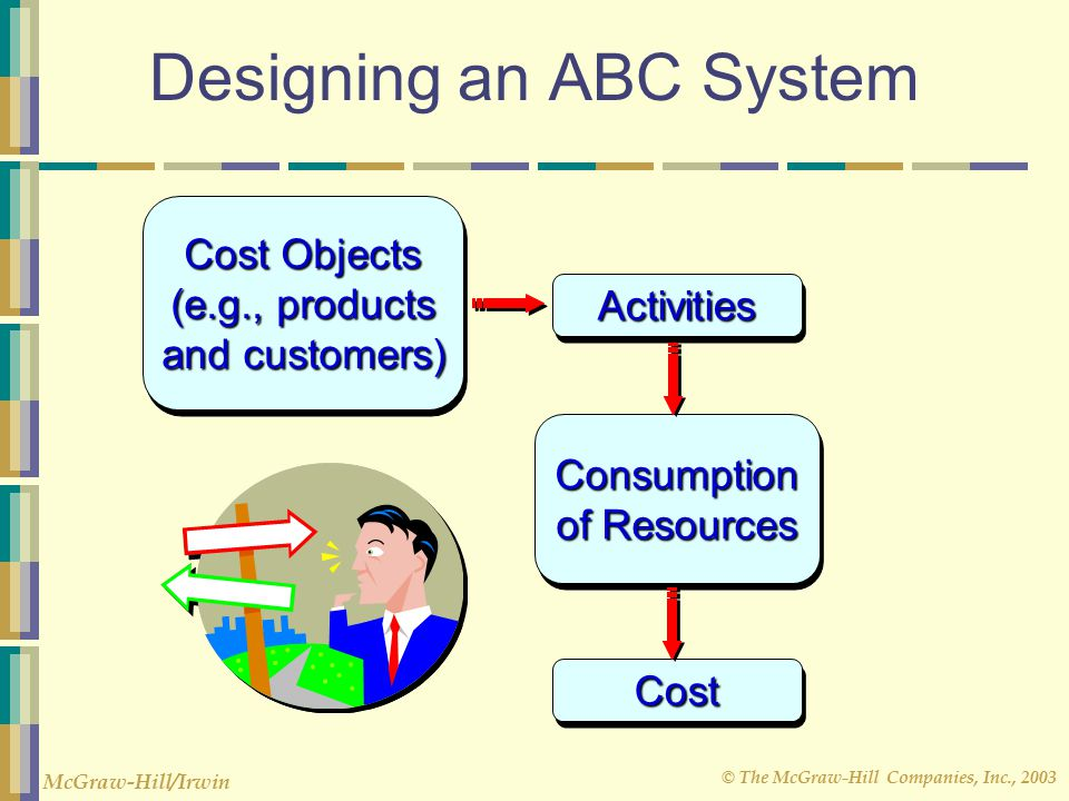 © The McGraw-Hill Companies, Inc., 2003 McGraw-Hill/Irwin Designing an ABC System Cost Objects (e.g., products and customers) Cost Objects (e.g., products and customers) ActivitiesActivities Consumption of Resources Consumption CostCost