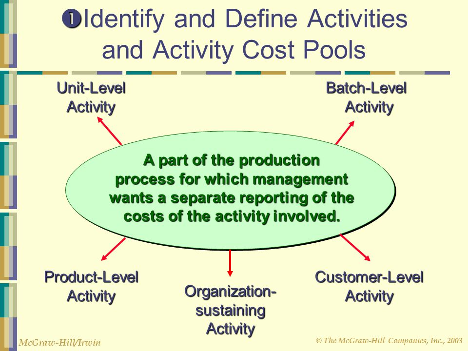 © The McGraw-Hill Companies, Inc., 2003 McGraw-Hill/Irwin   Identify and Define Activities and Activity Cost Pools A part of the production process for which management wants a separate reporting of the costs of the activity involved.