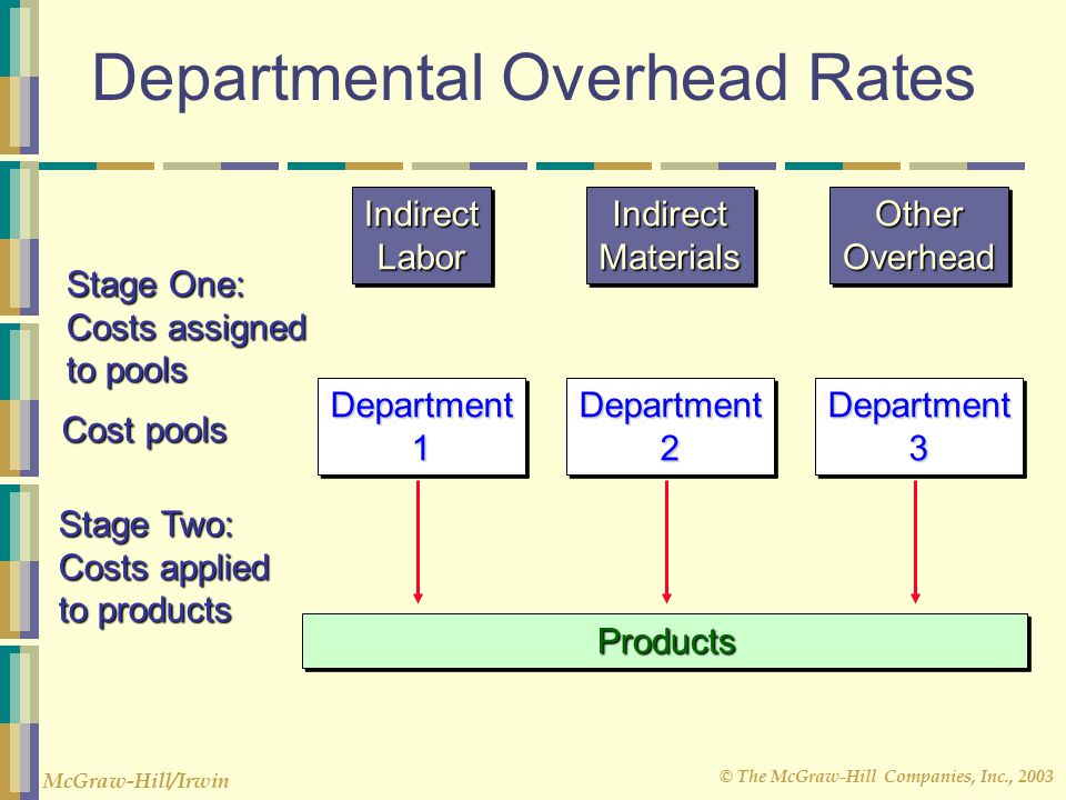 © The McGraw-Hill Companies, Inc., 2003 McGraw-Hill/Irwin Department1Department1Department2Department2Department3Department3 Cost pools IndirectLaborIndirectLaborIndirectMaterialsIndirectMaterialsOtherOverheadOtherOverhead Stage One: Costs assigned to pools Departmental Overhead Rates Products Products Stage Two: Costs applied to products