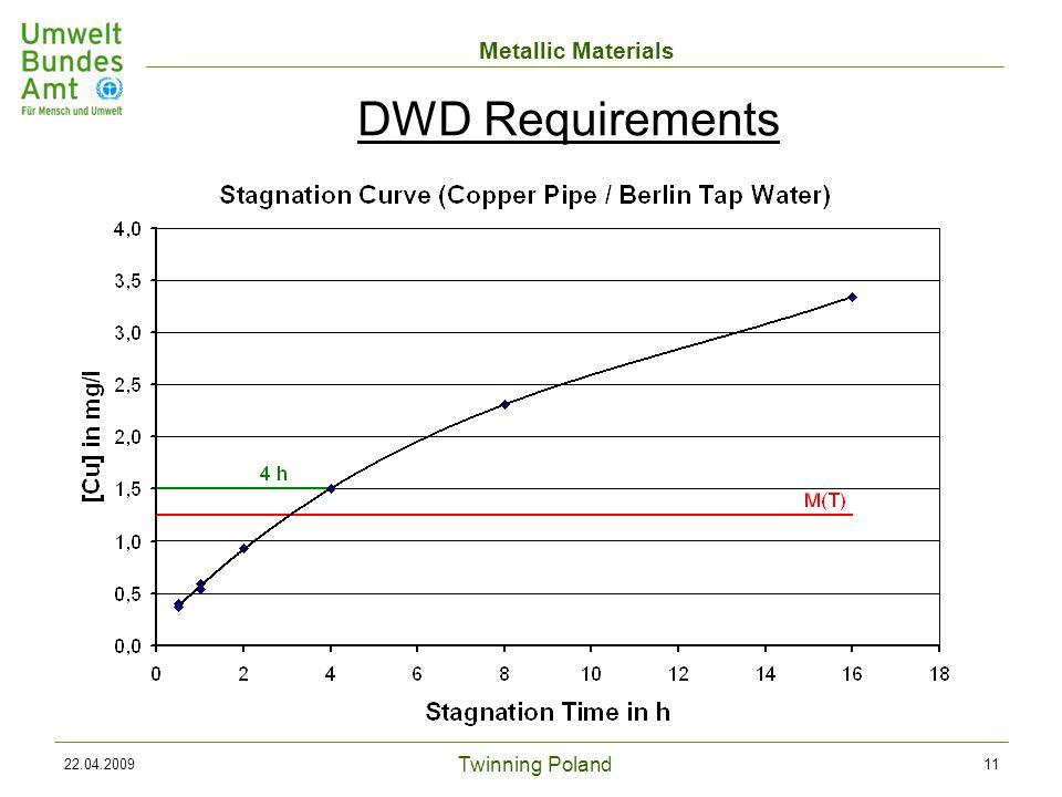 Twinning Poland Metallic Materials 22.04.200911 DWD Requirements