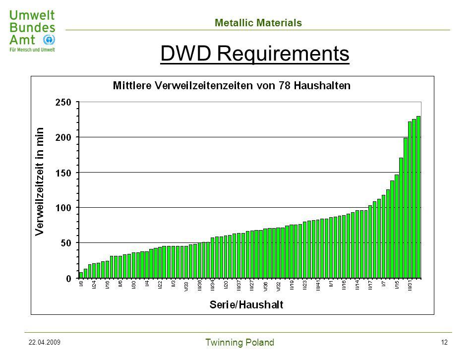 Twinning Poland Metallic Materials 22.04.200912 DWD Requirements