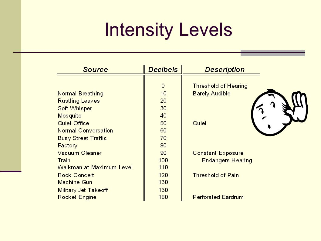 Intensity Levels