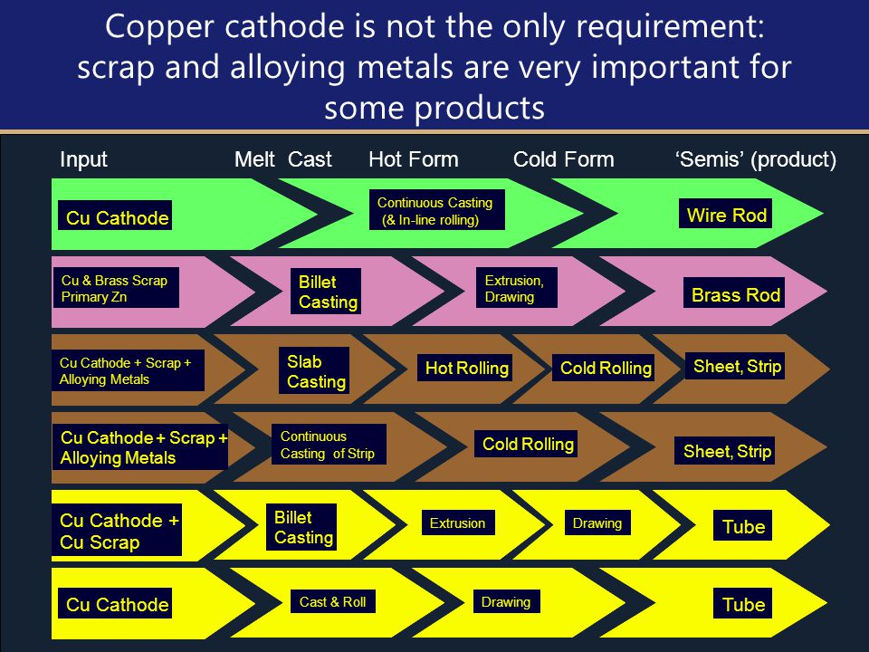 12 Copper cathode is not the only requirement: scrap and alloying metals are very important for some products Input Melt Cast Hot Form Cold Form 'Semis' (product) Cu Cathode Cu & Brass Scrap Primary Zn Wire Rod Billet Casting Extrusion, Drawing Brass Rod Sheet, Strip Continuous Casting (& In-line rolling) Cu Cathode + Scrap + Alloying Metals Continuous Casting of Strip Cold Rolling Cu Cathode + Cu Scrap Billet Casting Drawing Tube Cu Cathode Cast & RollDrawing Tube Extrusion Cu Cathode Cu & Brass Scrap Primary Zn Wire Rod Billet Casting Extrusion, Drawing Brass Rod Sheet, Strip Continuous Casting (& In-line rolling) Cu Cathode + Scrap + Alloying Metals Continuous Casting of Strip Cold Rolling Cu Cathode + Cu Scrap Billet Casting Drawing Tube Cu Cathode Cast & RollDrawing Tube Cu Cathode + Scrap + Alloying Metals Cold Rolling Slab Casting Sheet, Strip Hot Rolling Cu Cathode + Scrap + Alloying Metals Cold Rolling Slab Casting Sheet, Strip Hot Rolling Extrusion