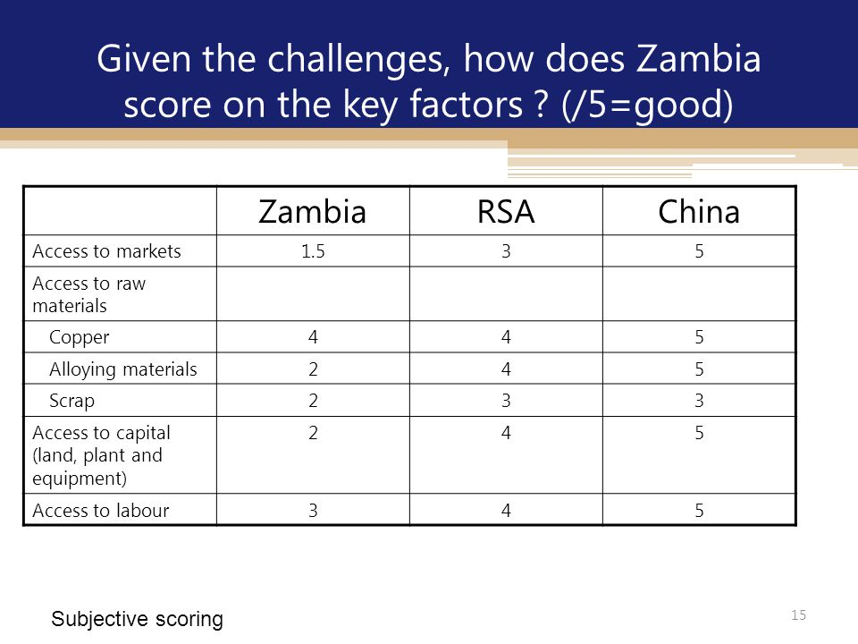 15 Given the challenges, how does Zambia score on the key factors ? (/5=good) Subjective scoring ZambiaRSAChina Access to markets1.535 Access to raw m