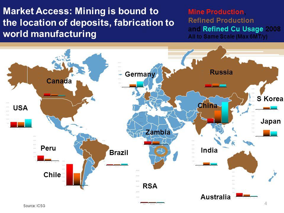 4 Chile Peru USA Brazil Zambia Australia India China Russia S Korea Japan Canada Germany Mine Production, Refined Production and Refined Cu Usage 2008