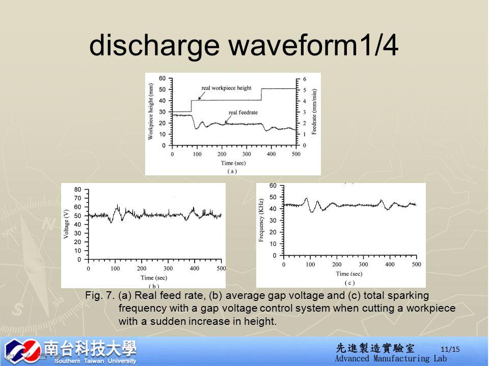 discharge waveform1/4 Fig. 7.