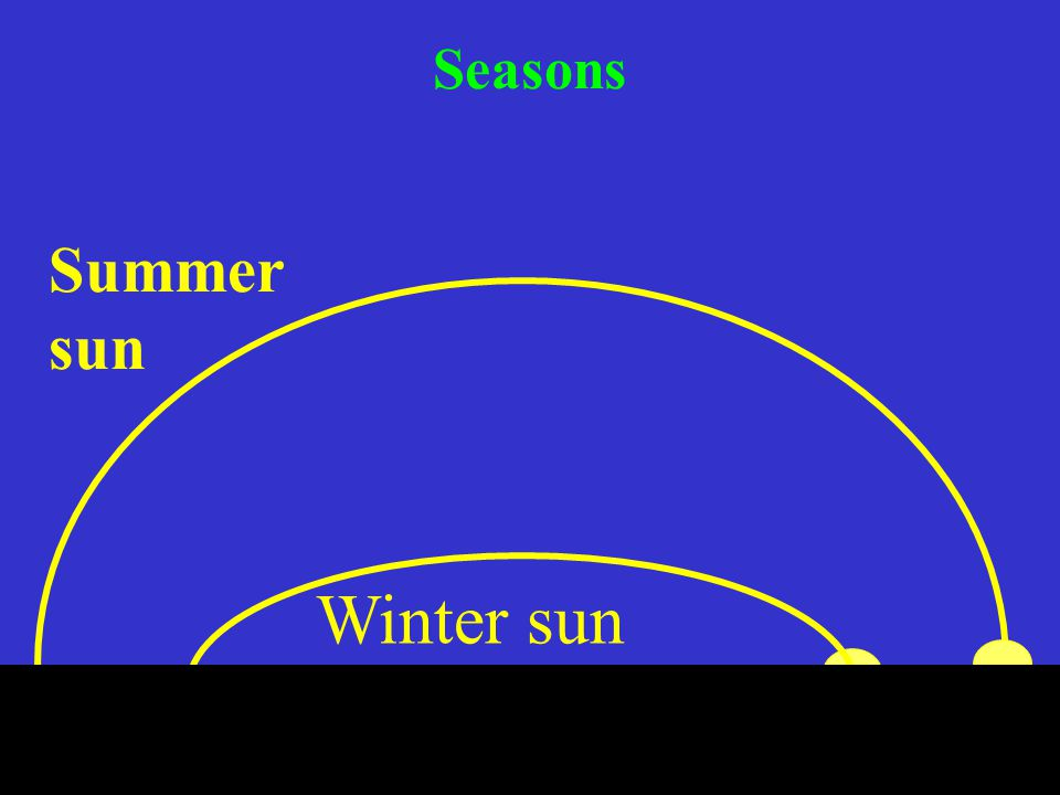 35 Seasons Summer sun Winter sun
