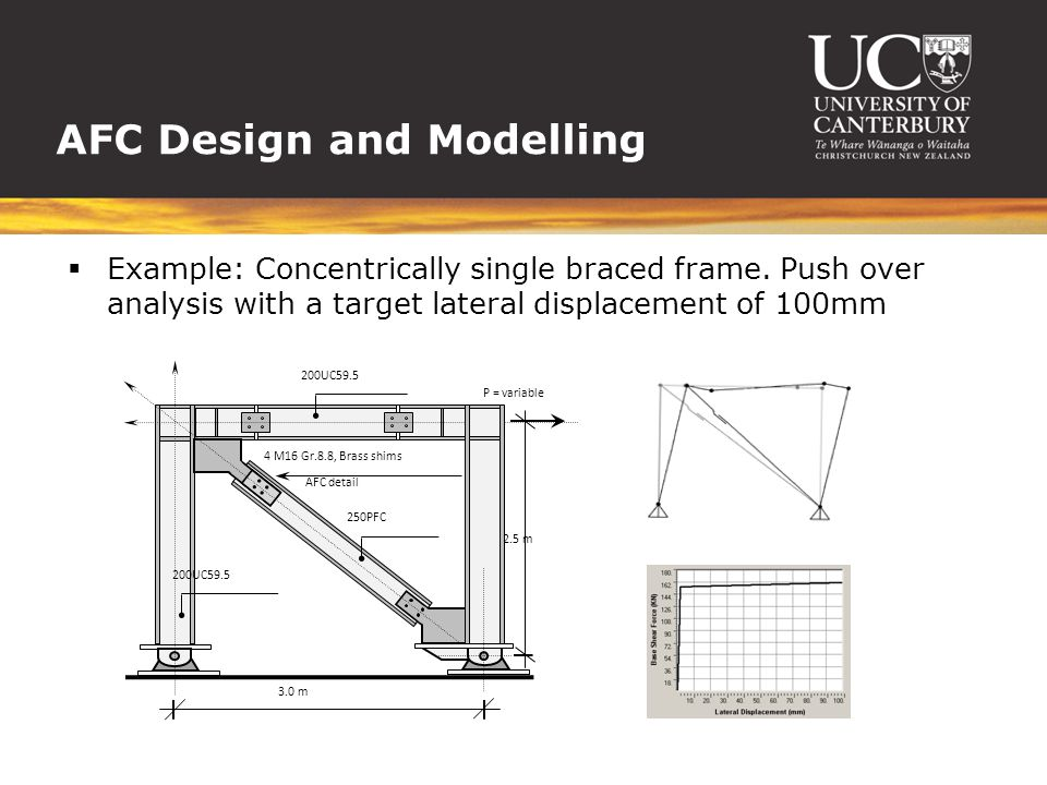 AFC Design and Modelling  Example: Concentrically single braced frame. Push over analysis with a target lateral displacement of 100mm 3.0 m 2.5 m AFC