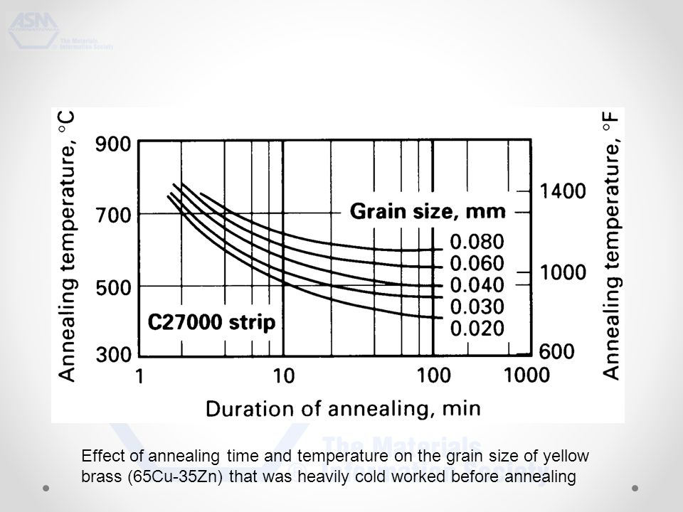 Effect of annealing time and temperature on the grain size of yellow brass (65Cu-35Zn) that was heavily cold worked before annealing