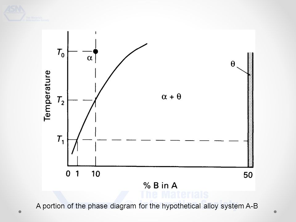 A portion of the phase diagram for the hypothetical alloy system A-B