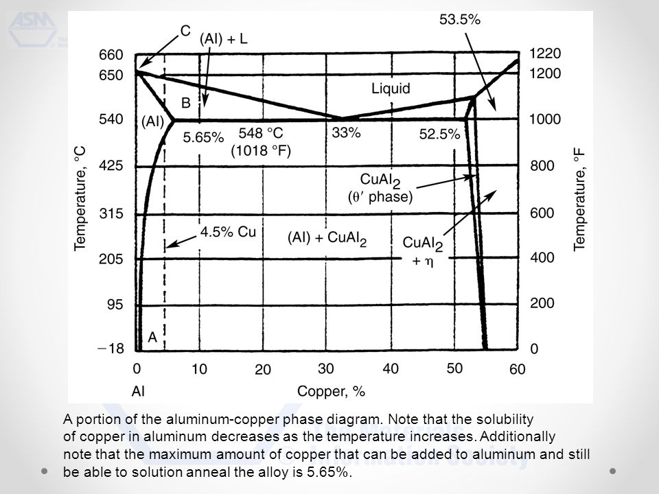 A portion of the aluminum-copper phase diagram.