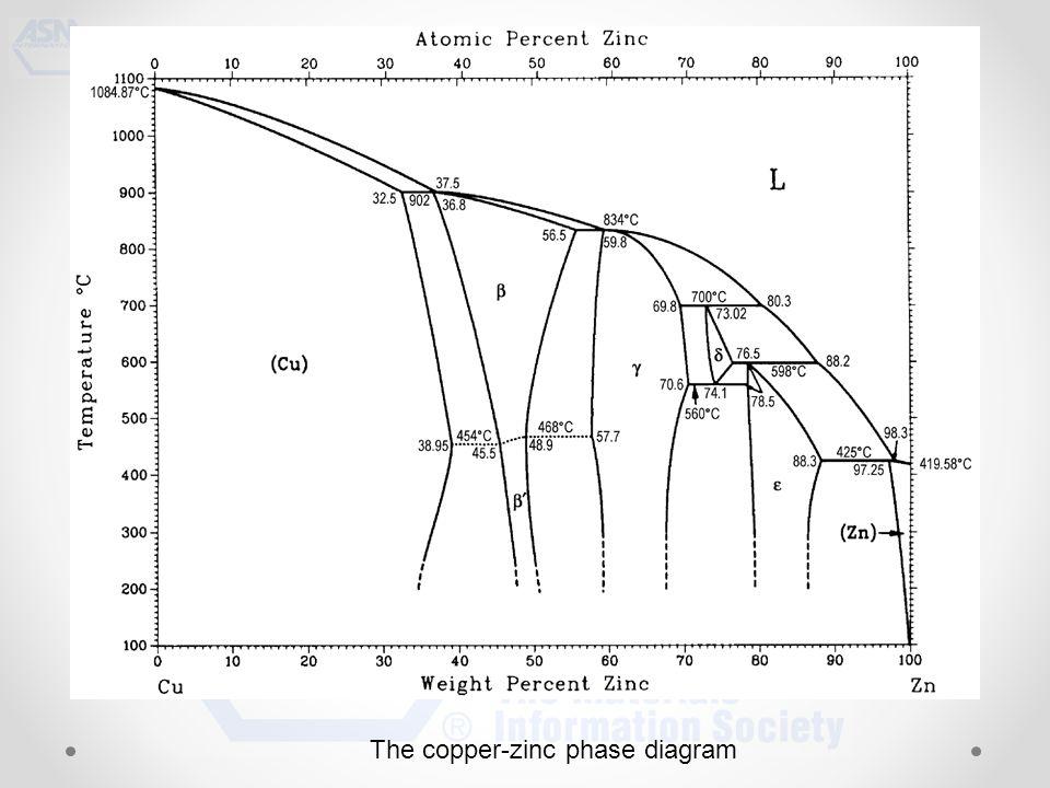 The copper-zinc phase diagram