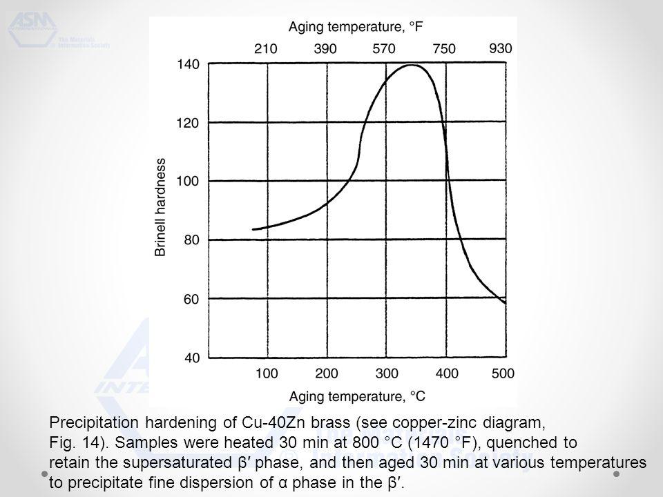 Precipitation hardening of Cu-40Zn brass (see copper-zinc diagram, Fig.