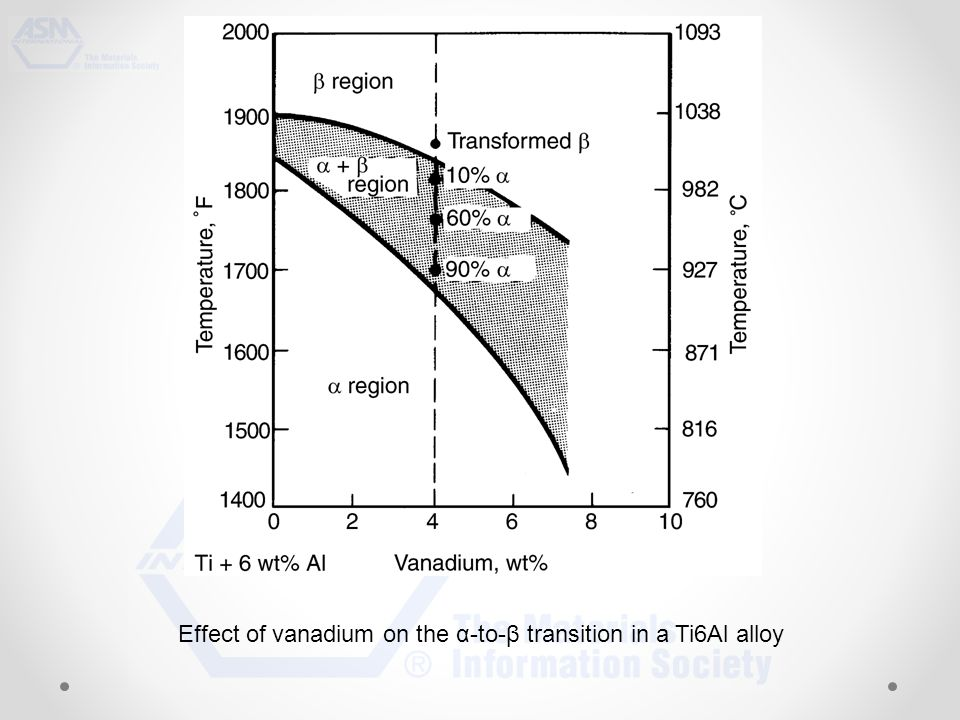 Effect of vanadium on the α-to-β transition in a Ti6Al alloy