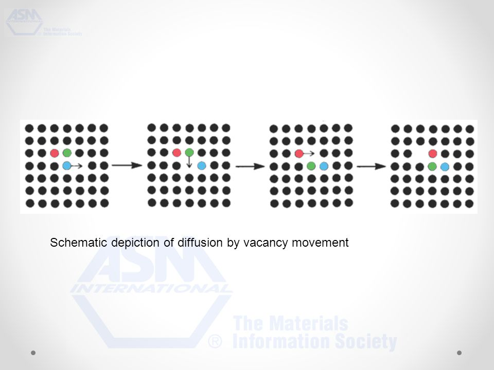 Schematic depiction of diffusion by vacancy movement