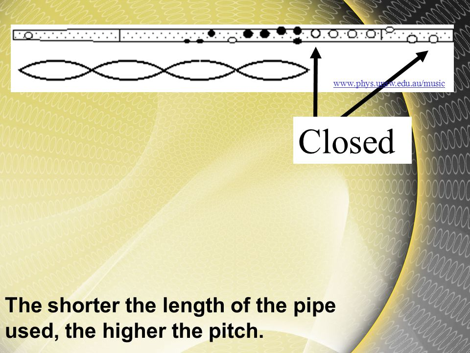 Wind instruments change their pitch by covering holes in the pipe. When the holes are covered it shortens the length of the pipe that the vibration ca