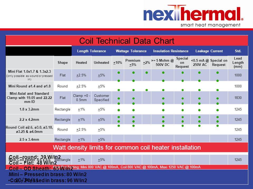 10/24/11 Coil Technical Data Chart Length ToleranceWattage ToleranceInsulation ResistanceLeakage CurrentStd.