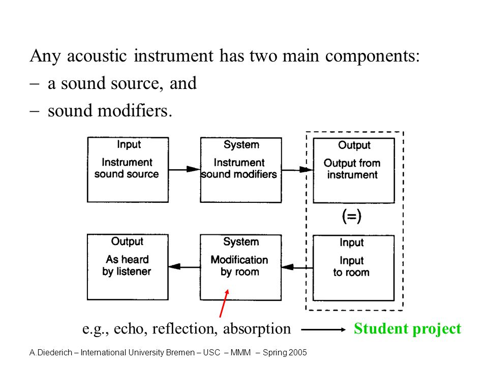 A.Diederich – International University Bremen – USC – MMM – Spring 2005 Any acoustic instrument has two main components:  a sound source, and  sound modifiers.