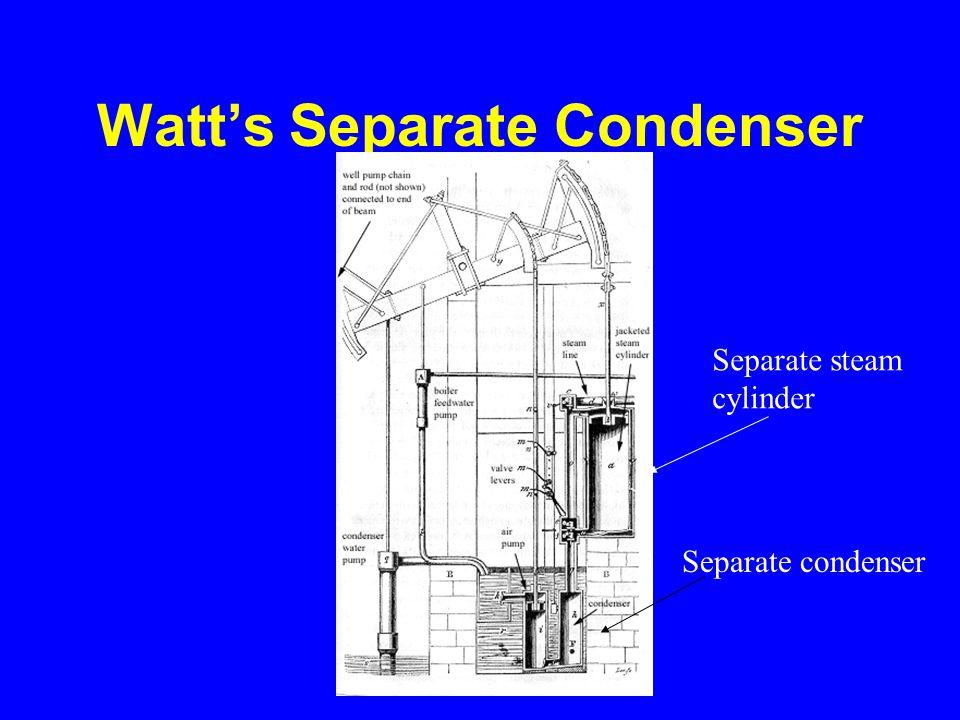 Watt's Separate Condenser Separate condenser Separate steam cylinder