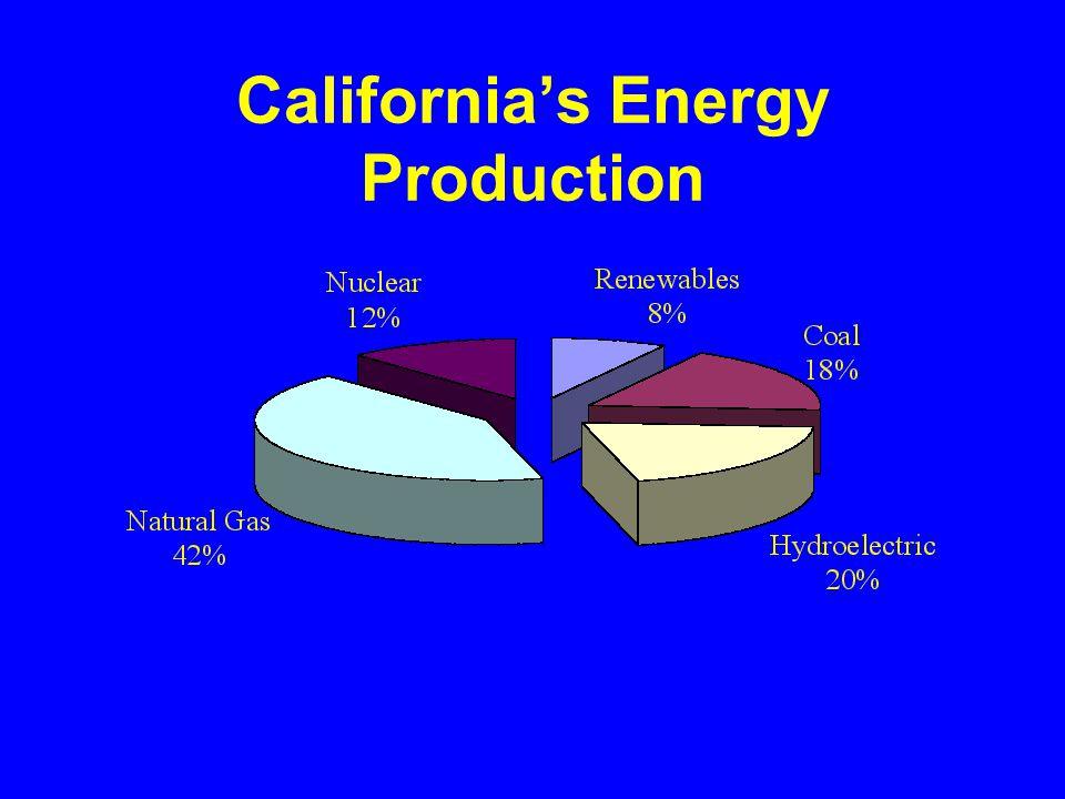 California's Energy Production