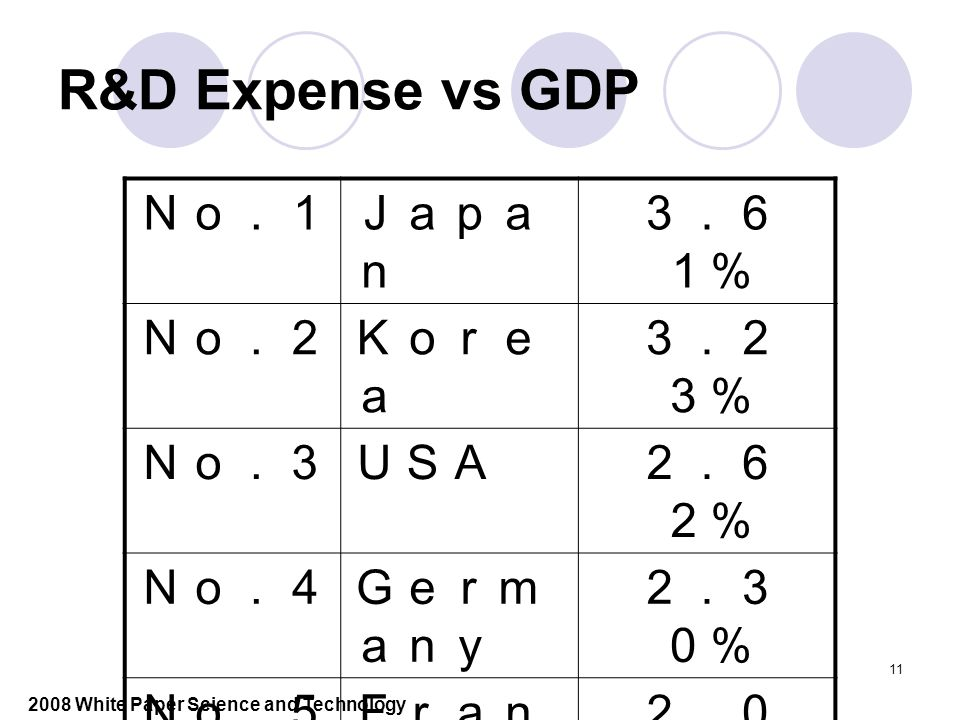 11 R&D Expense vs GDP No.1Japa n 3.6 1% No.2Kore a 3.2 3% No.3USA2.6 2% No.4Germ any 2.3 0% No.5Fran ce 2.0 0% No.6EU(1 5) 1.9 1% No.7Chin a 1.4 3% 2008 White Paper Science and Technology