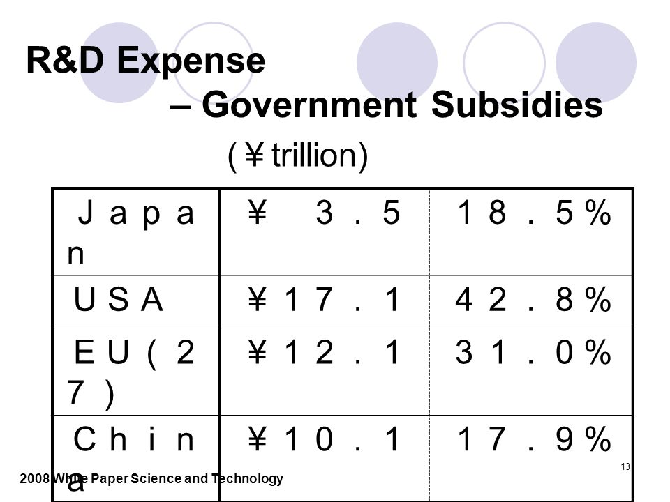 13 R&D Expense – Government Subsidies Japa n ¥ 3.518.5% USA¥17.142.8% EU(2 7) ¥12.131.0% Chin a ¥10.117.9% ( ¥ trillion) 2008 White Paper Science and Technology