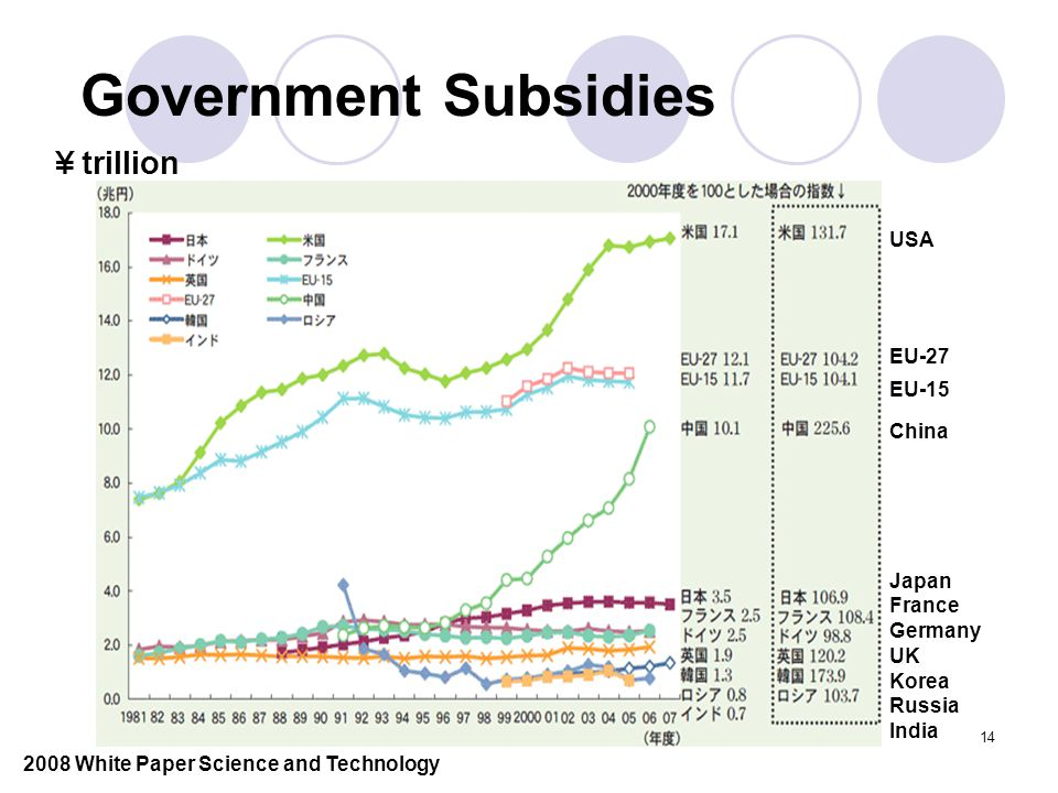14 Government Subsidies ¥ trillion USA EU-27 China EU-15 France Japan Germany UK Korea Russia India 2008 White Paper Science and Technology
