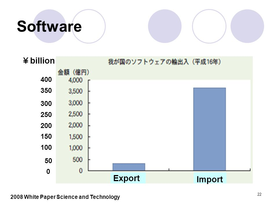 22 Software ¥ billion 400 350 300 250 200 150 100 50 0 Export Import 2008 White Paper Science and Technology