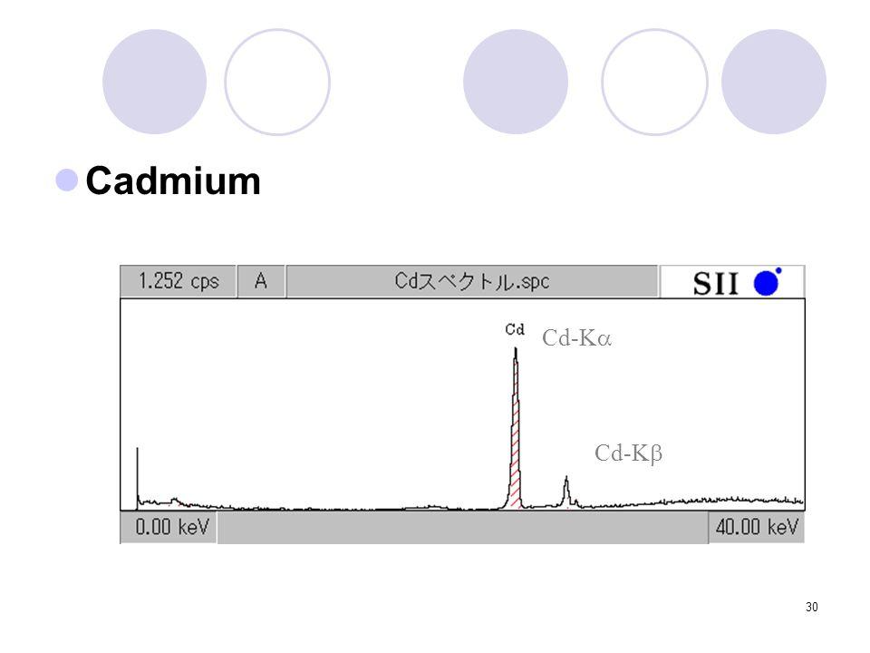 30 Cadmium Cd-K  Cd-K 