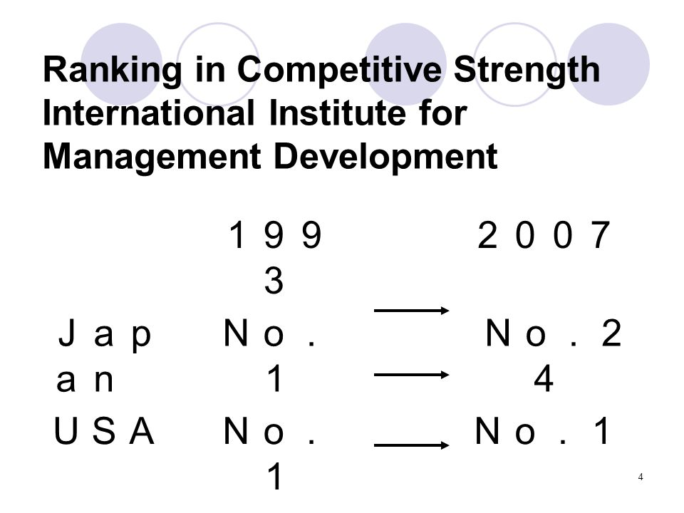 4 Ranking in Competitive Strength International Institute for Management Development 199 3 2007 Jap an No. 1 No.2 4 USANo. 1 Chi na No. 27 No. 18
