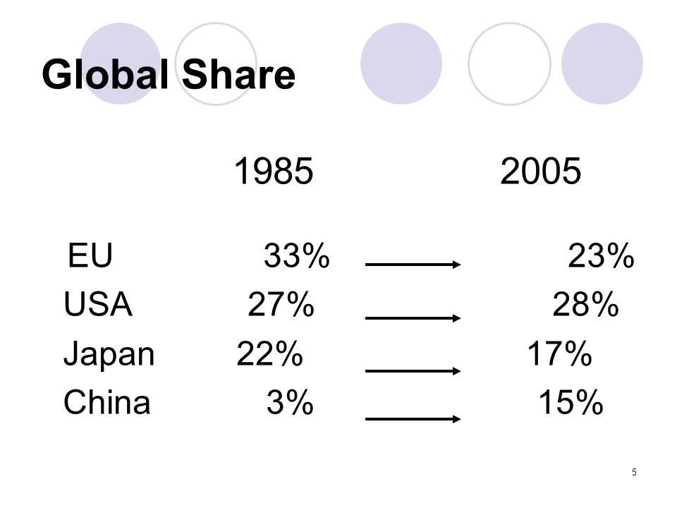 5 Global Share 1985 2005 EU 33% 23% USA 27% 28% Japan 22% 17% China 3% 15%