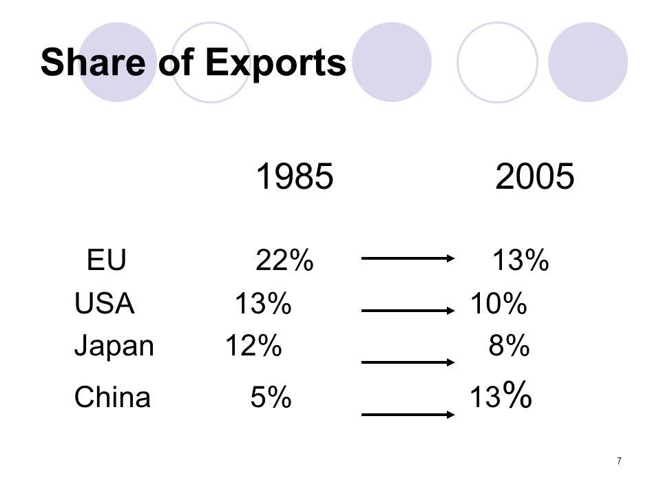 7 Share of Exports 1985 2005 EU 22% 13% USA 13% 10% Japan 12% 8% China 5% 13 %