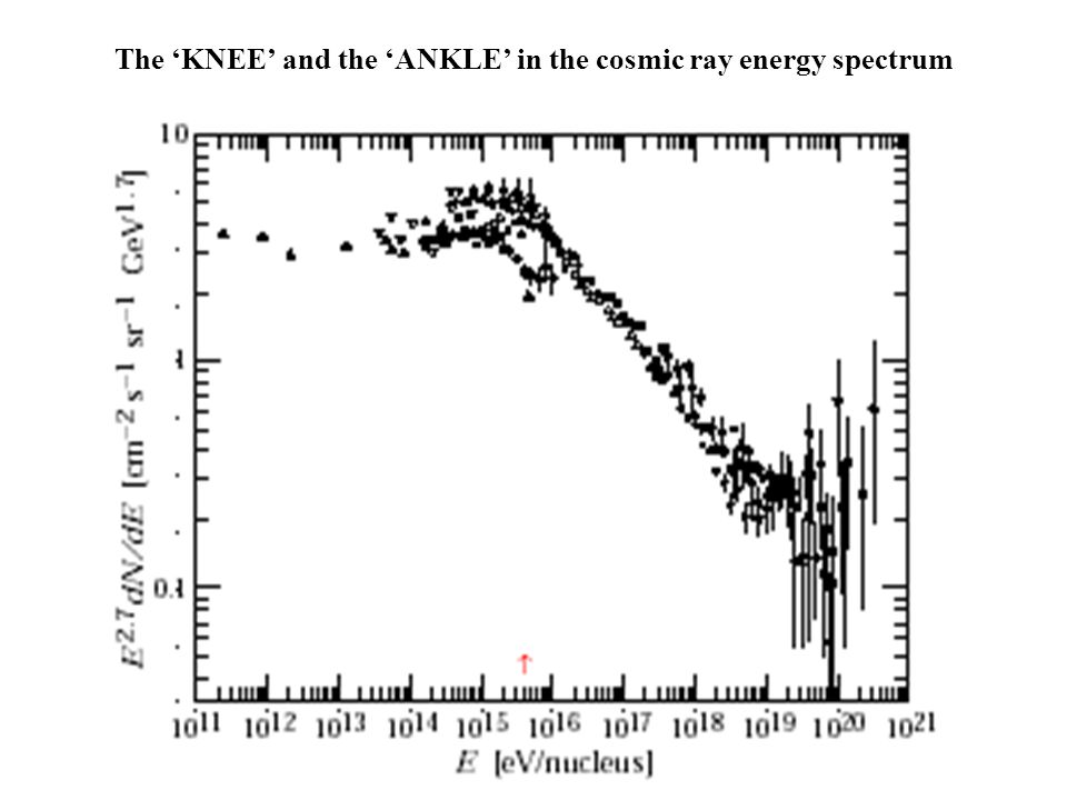 The 'KNEE' and the 'ANKLE' in the cosmic ray energy spectrum