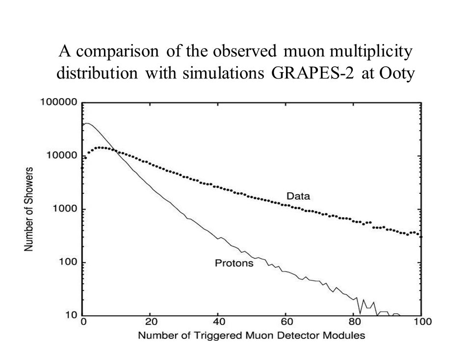 A comparison of the observed muon multiplicity distribution with simulations GRAPES-2 at Ooty