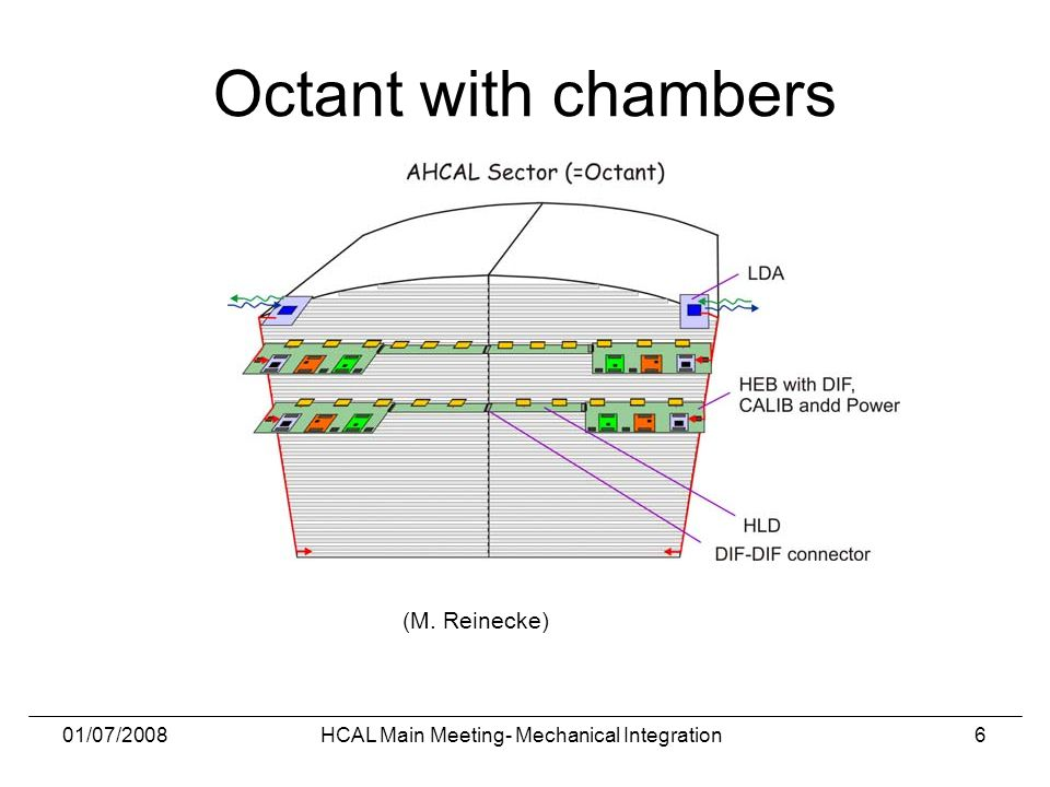 01/07/2008HCAL Main Meeting- Mechanical Integration6 Octant with chambers (M. Reinecke)