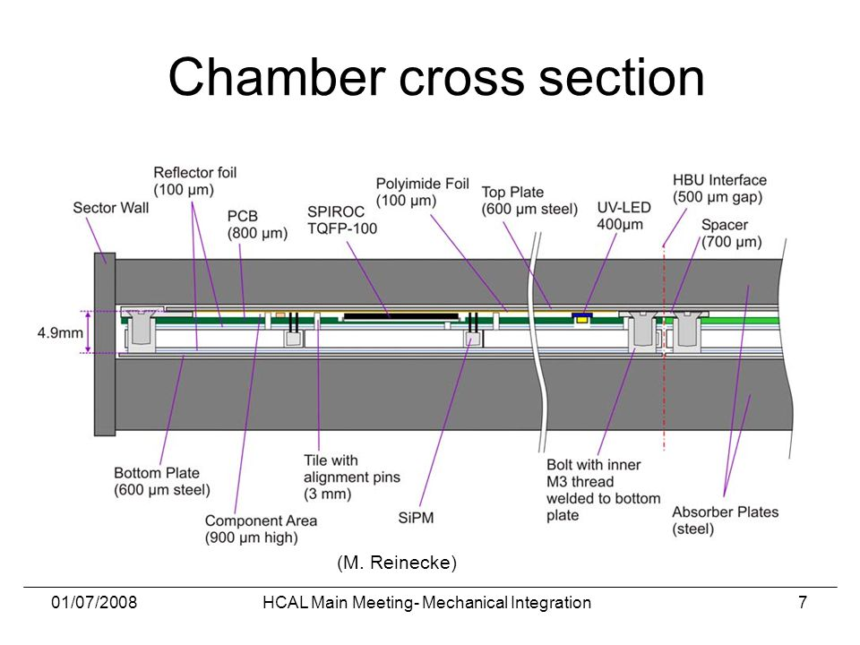 01/07/2008HCAL Main Meeting- Mechanical Integration7 Chamber cross section (M. Reinecke)