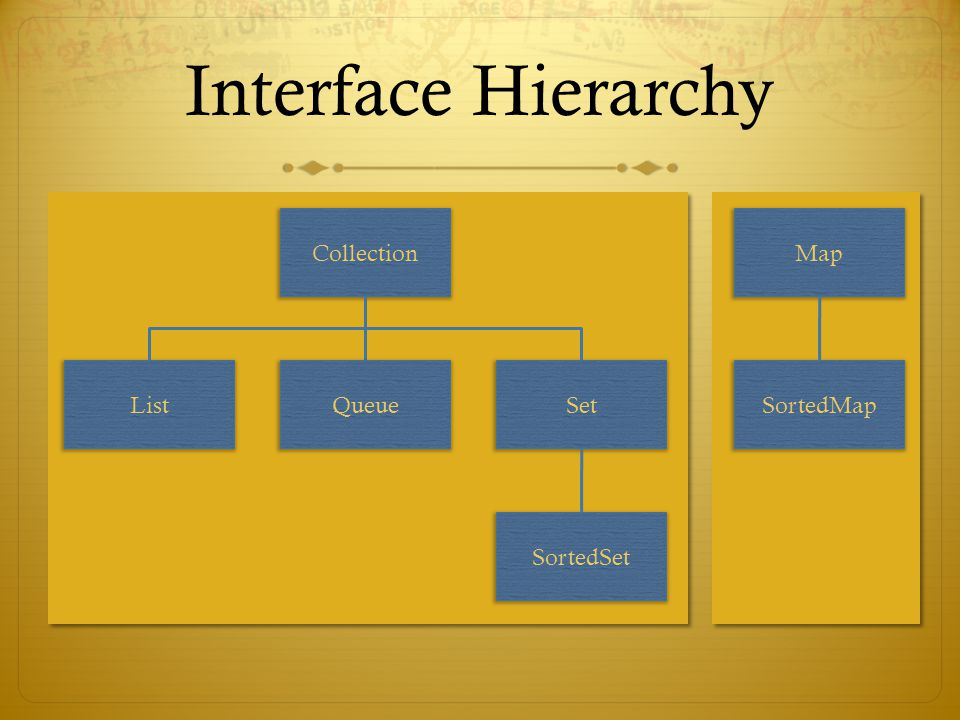 Interface Hierarchy Collection ListSet SortedSet Queue Map SortedMap