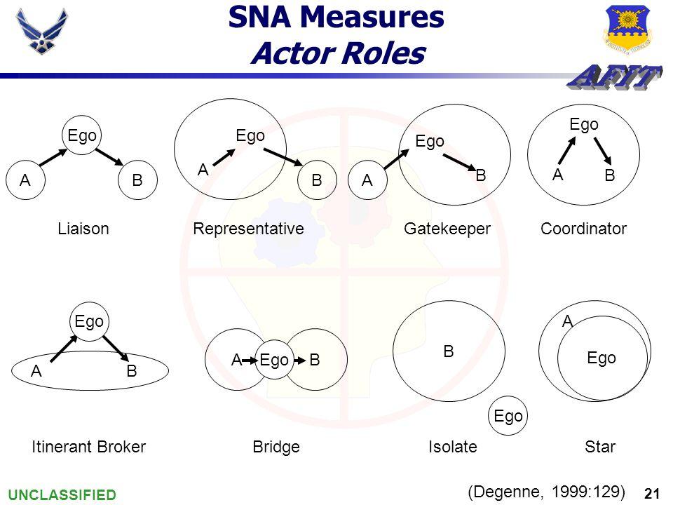 UNCLASSIFIED 21 SNA Measures Actor Roles AB Ego A B B A AB B A AB B A LiaisonRepresentativeGatekeeperCoordinator Itinerant BrokerBridgeIsolateStar (Degenne, 1999:129)