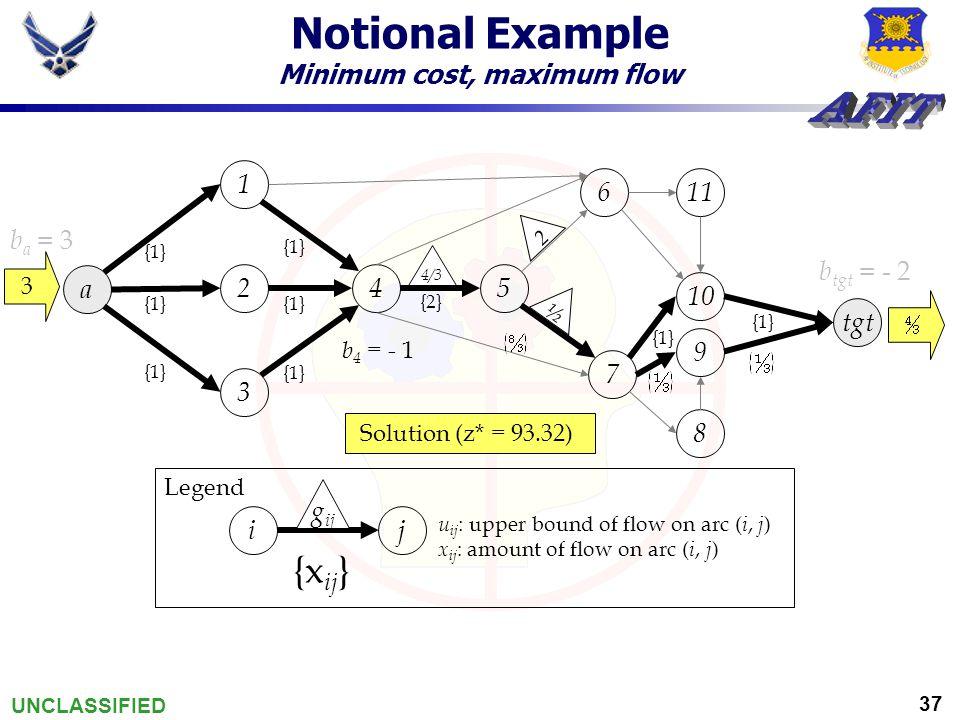 UNCLASSIFIED 37 Notional Example Minimum cost, maximum flow a tgt {1} 1 452 3 7 611 10 9 8 2 ½ 4/3 {1} {2} {1} Solution (z* = 93.32) ji g ij u ij  upper bound of flow on arc ( i, j ) x ij : amount of flow on arc ( i, j ) Legend {x ij } 3 b tgt = - 2 b a = 3 b 4 = - 1